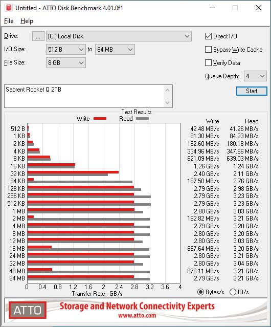 Sabrent Rocket Q 2TB ATTO 8GB