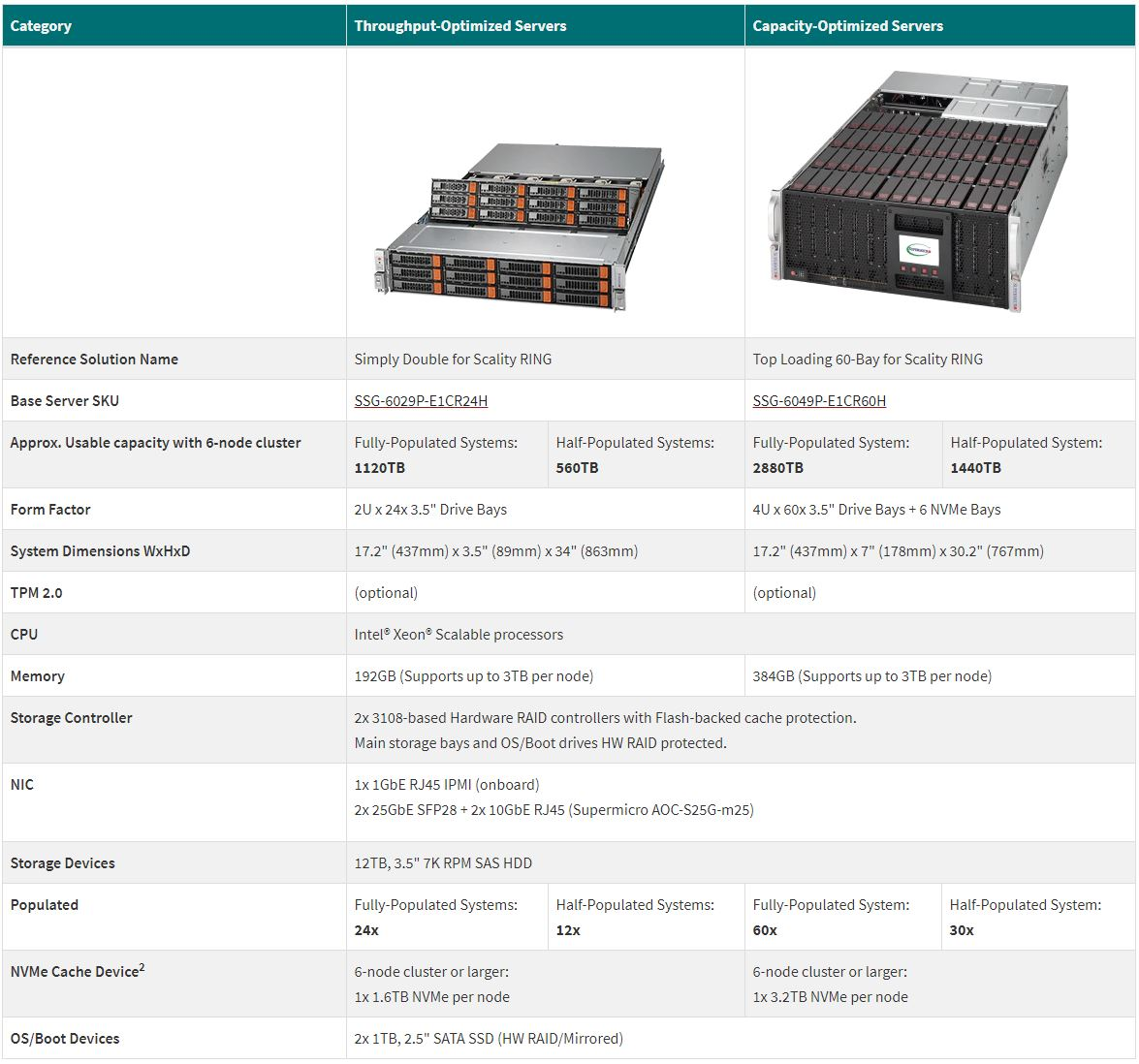 Supermicro Scality RING Solutions
