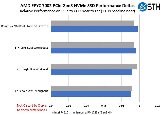 AMD EPYC 7002 PCIe Gen3 NVMe Performance Deltas Near And Far To CCD