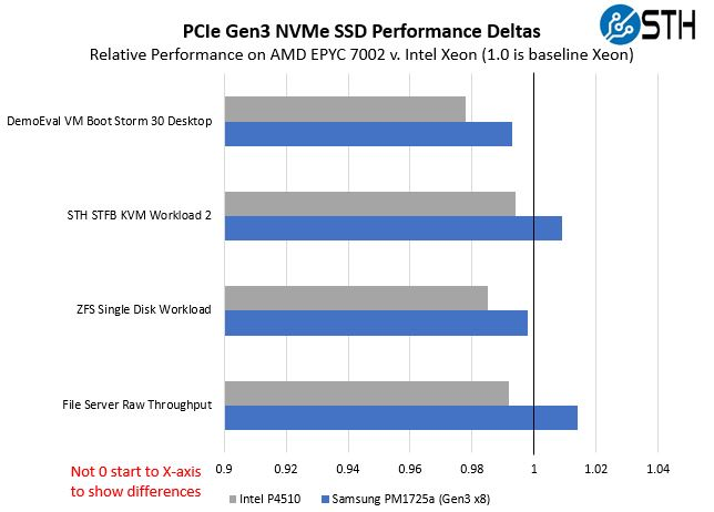 AMD EPYC 7002 PCIe Gen3 NVMe Relative Performance To 2nd Gen Intel Xeon Scalable
