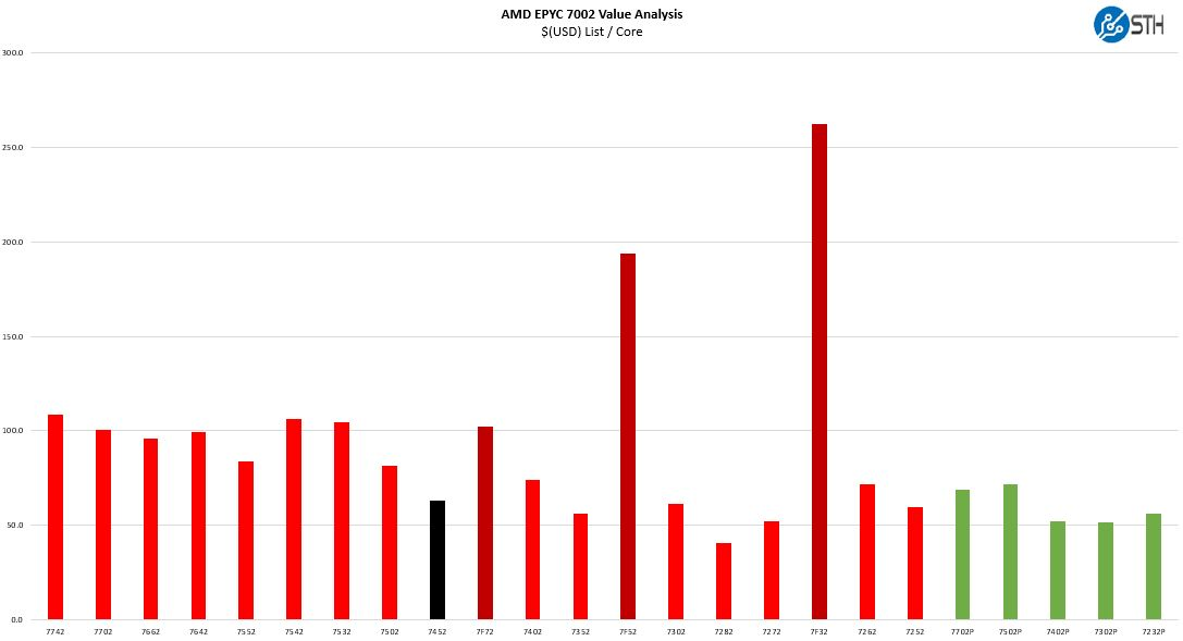 AMD EPYC 7452 V EPYC 7002 Cost Per Core