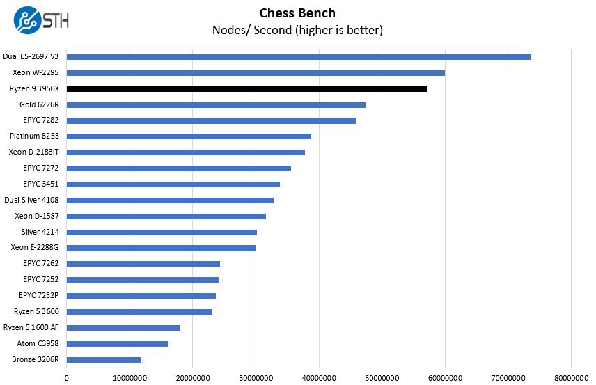 AMD Ryzen 9 3950X Chess Benchmark