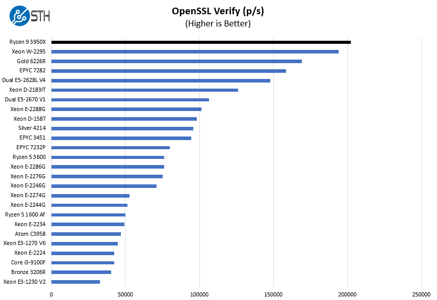 AMD Ryzen 9 3950X OpenSSL Verify Benchmark