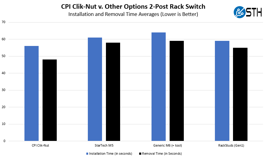 CPI Clik Nut Average Installation Time 2 Post Rack