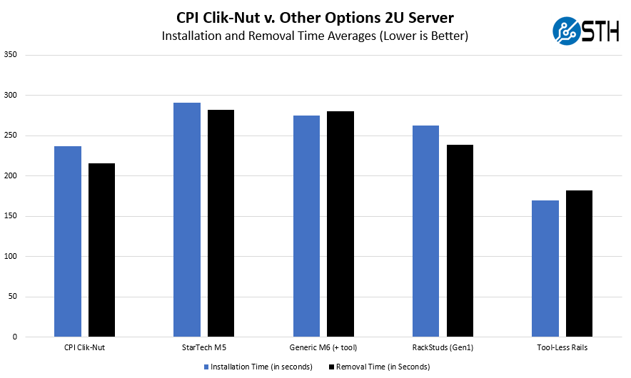 CPI Clik Nut Average Installation Time 2U Server