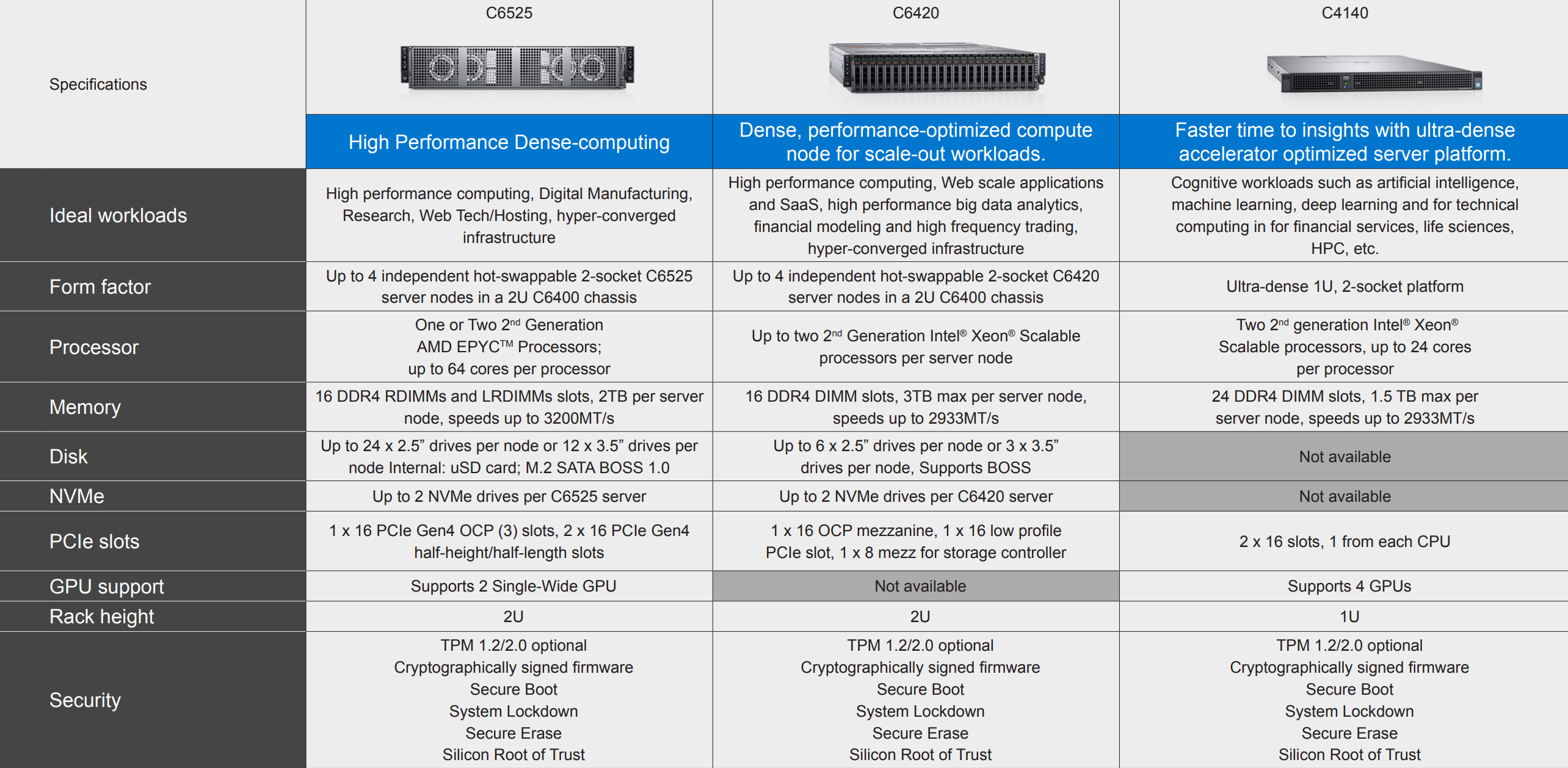 Dell EMC PowerEdge C Series Comparison