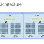HC32 Google TPUv3 Architecture