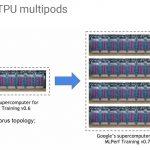 HC32 Google TPUv3 Multipods