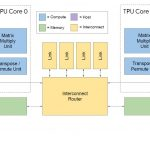 HC32 Google TPUv3 Overview Diagram