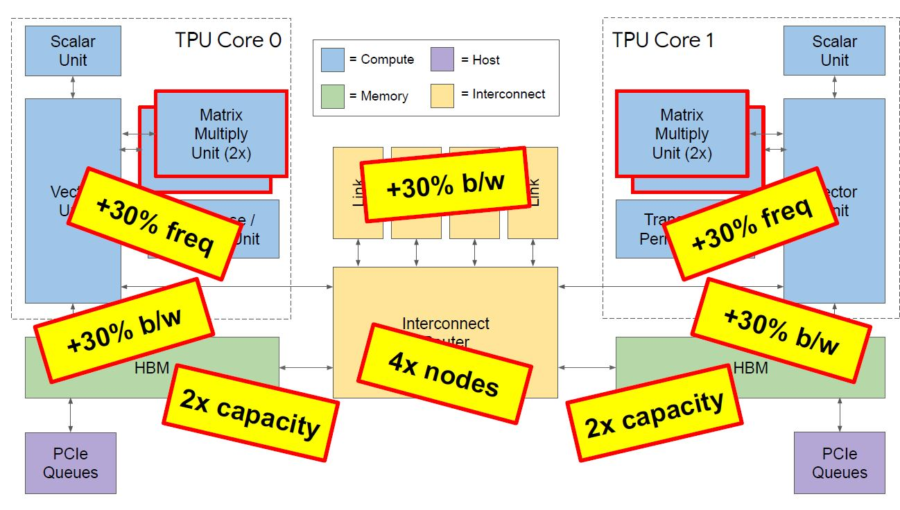 HC32 Google TPUv3 Overview Diagram With Key Improvements