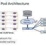 HC32 Google TPUv3 Training Pod Architecture