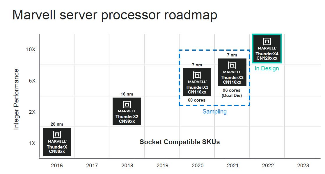 HC32 Marvell ThunderX Roadmap
