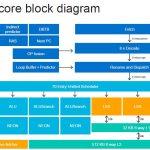 HC32 Marvell ThunderX3 Block Diagram