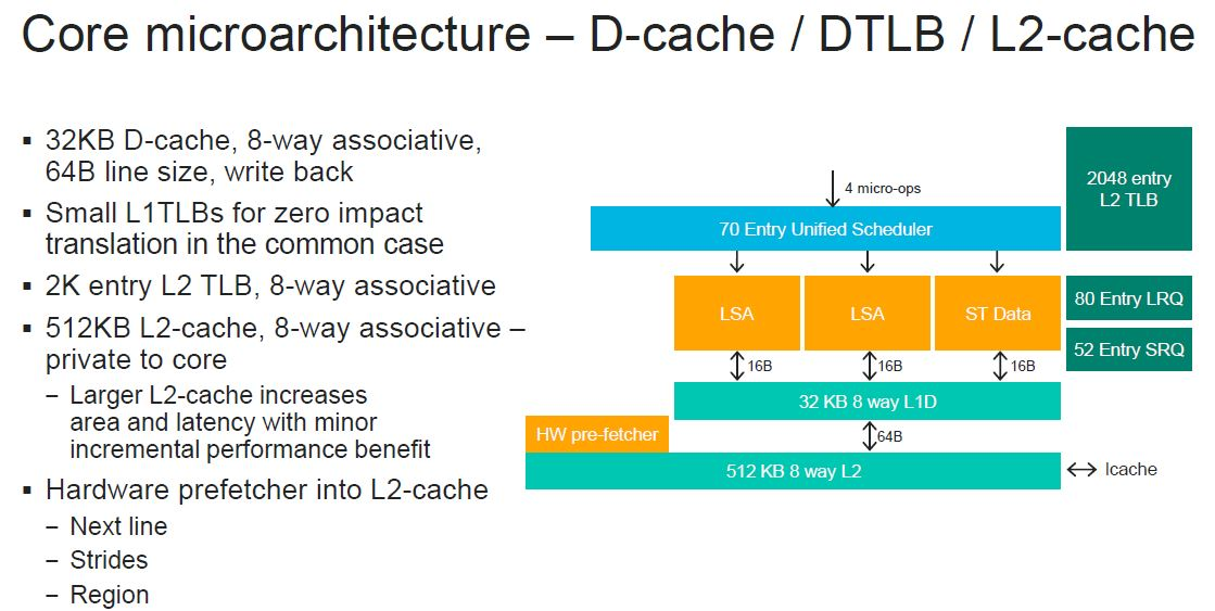 HC32 Marvell ThunderX3 Core Microarchitecture D Cache L2