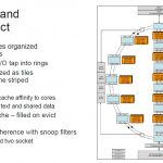 HC32 Marvell ThunderX3 Core Microarchitecture L3 Cache And Interconnect