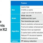 HC32 Marvell ThunderX3 Core Microarchitecture Performance Enhancements