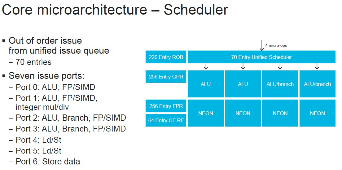 HC32 Marvell ThunderX3 Core Microarchitecture Scheduler