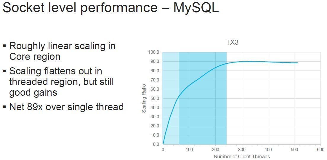 HC32 Marvell ThunderX3 Multithread Scaling Performance Socket MySQL