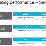 HC32 Marvell ThunderX3 Multithread Scaling Performance Per Core