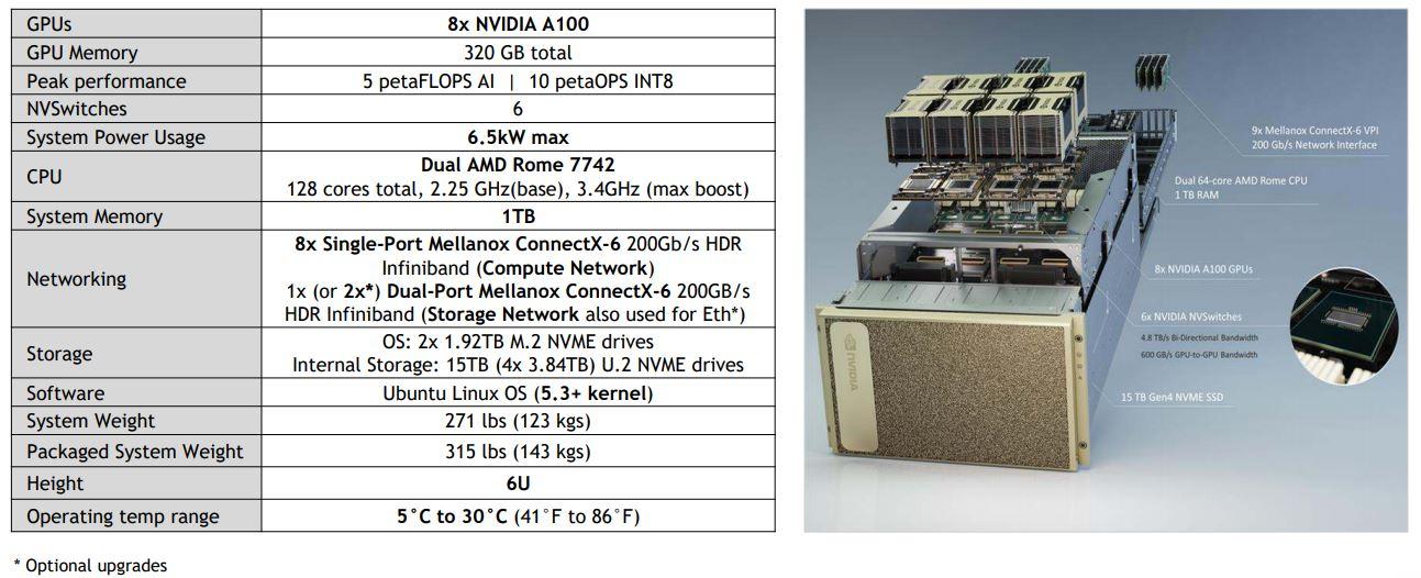 HC32 NVIDIA DGX A100 SuperPOD DGX A100 System Overview