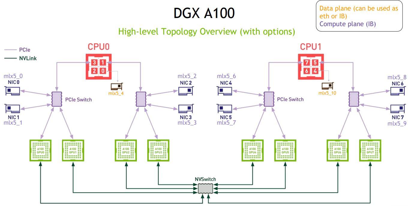 HC32 NVIDIA DGX A100 SuperPOD DGX A100 System Topology