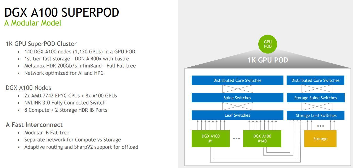 HC32 NVIDIA DGX A100 SuperPOD Modular Model