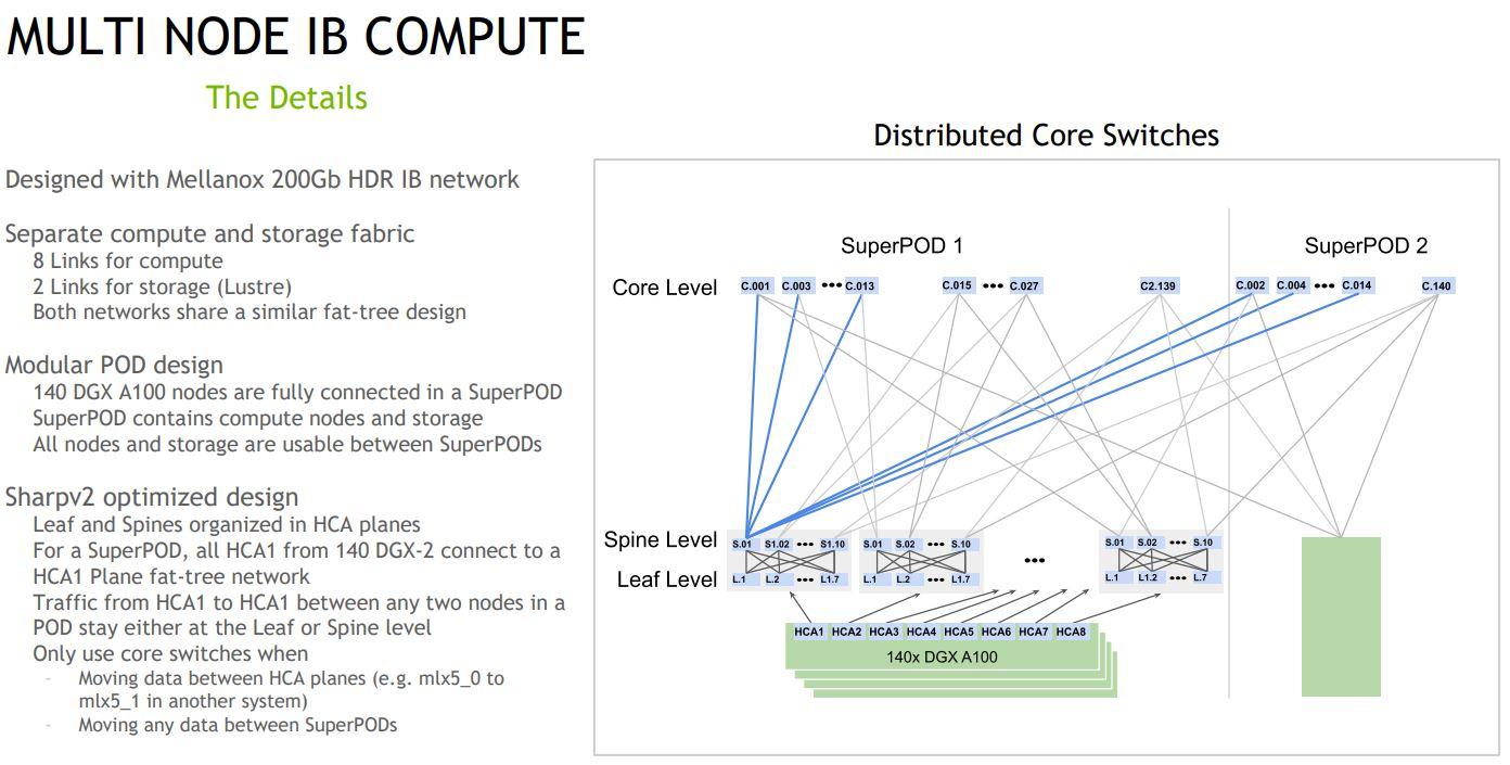 HC32 NVIDIA DGX A100 SuperPOD Multi Node IB Compute