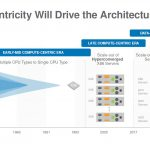 Hot Chips 32 Fungible Data Centricity Will Drive The Architecture