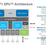 Hot Chips 32 Fungible F1 DPU Overview