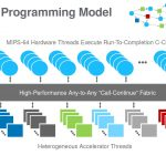 Hot Chips 32 Fungible Programming Model