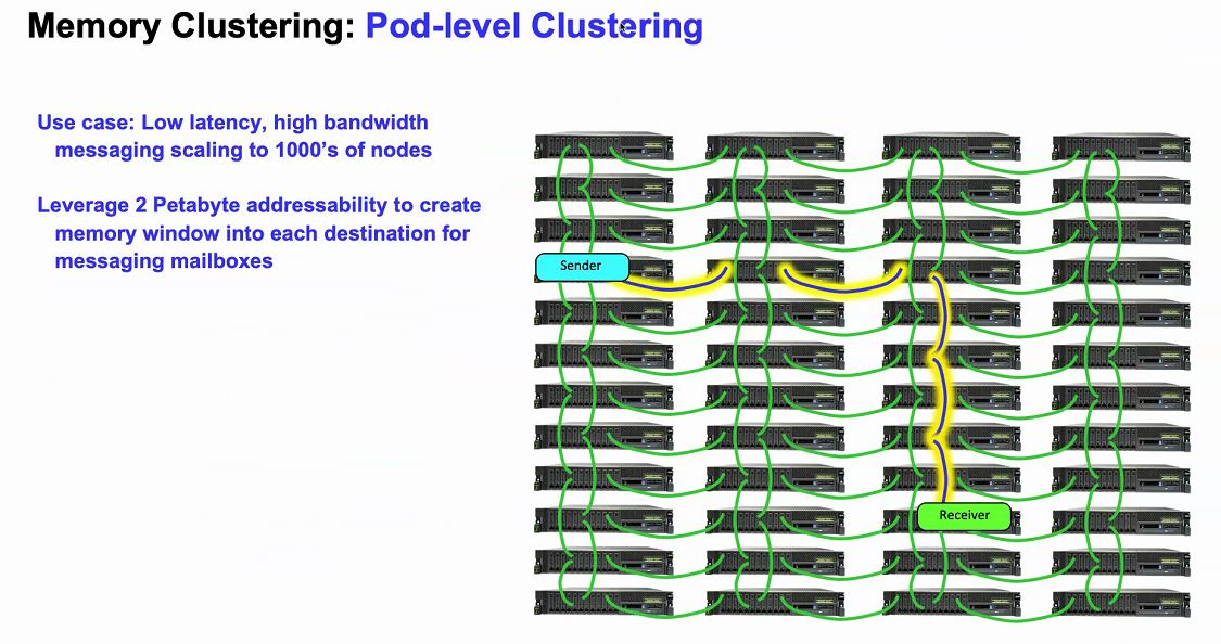 Hot Chips 32 IBM POWER10 Memory Clustering Pod Level Clustering