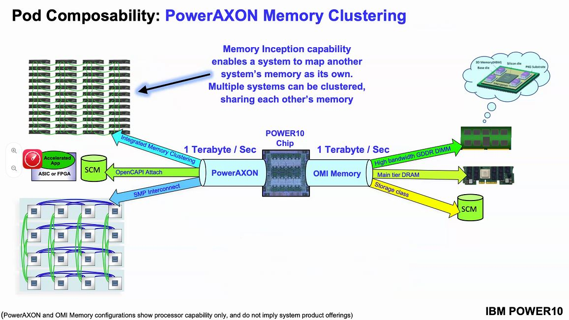 Hot Chips 32 IBM POWER10 Memory Clustering And Memory Inception