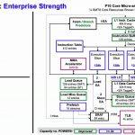 Hot Chips 32 IBM POWER10 Microarchitecture Block Diagram