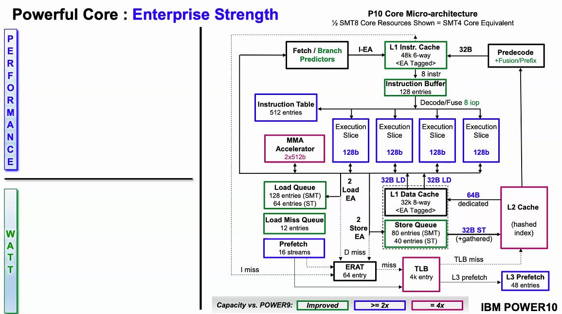 Hot Chips 32 IBM POWER10 Microarchitecture Block Diagram