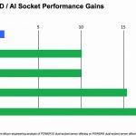 Hot Chips 32 IBM POWER10 Microarchitecture SIMD AI Performance