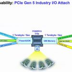 Hot Chips 32 IBM POWER10 PCIe Gen5 Capability