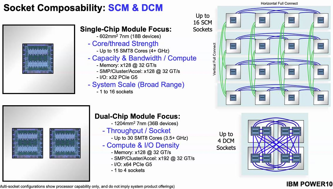 Hot Chips 32 IBM POWER10 Socket Composability