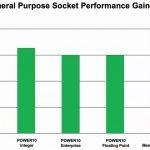 Hot Chips 32 IBM POWER10 V. POWER9 Per Socket Performance Gain