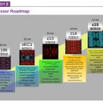 Hot Chips 32 IBM Z Processor Roadmap