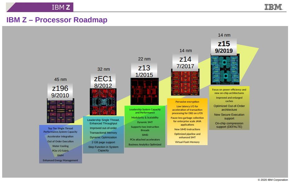 Hot Chips 32 IBM Z Processor Roadmap