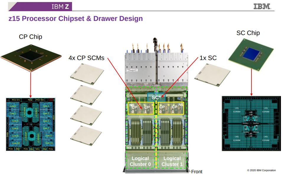 Hot Chips 32 IBM Z15 Processor Chipset And Drawer Design