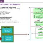 Hot Chips 32 IBM Z15 Processor Modulo Arithmetic ECC Acceleration