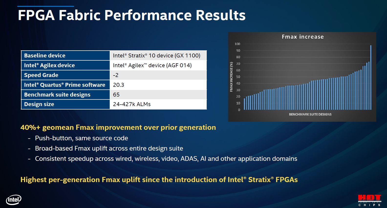 Hot Chips 32 Intel Agilex Core Fabric Performance
