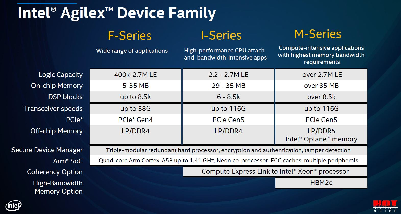 Hot Chips 32 Intel Agilex Device Family