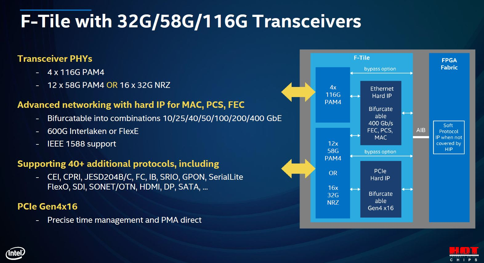 Hot Chips 32 Intel Agilex F Tile Transcievers