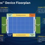 Hot Chips 32 Intel Agilex Floorplan