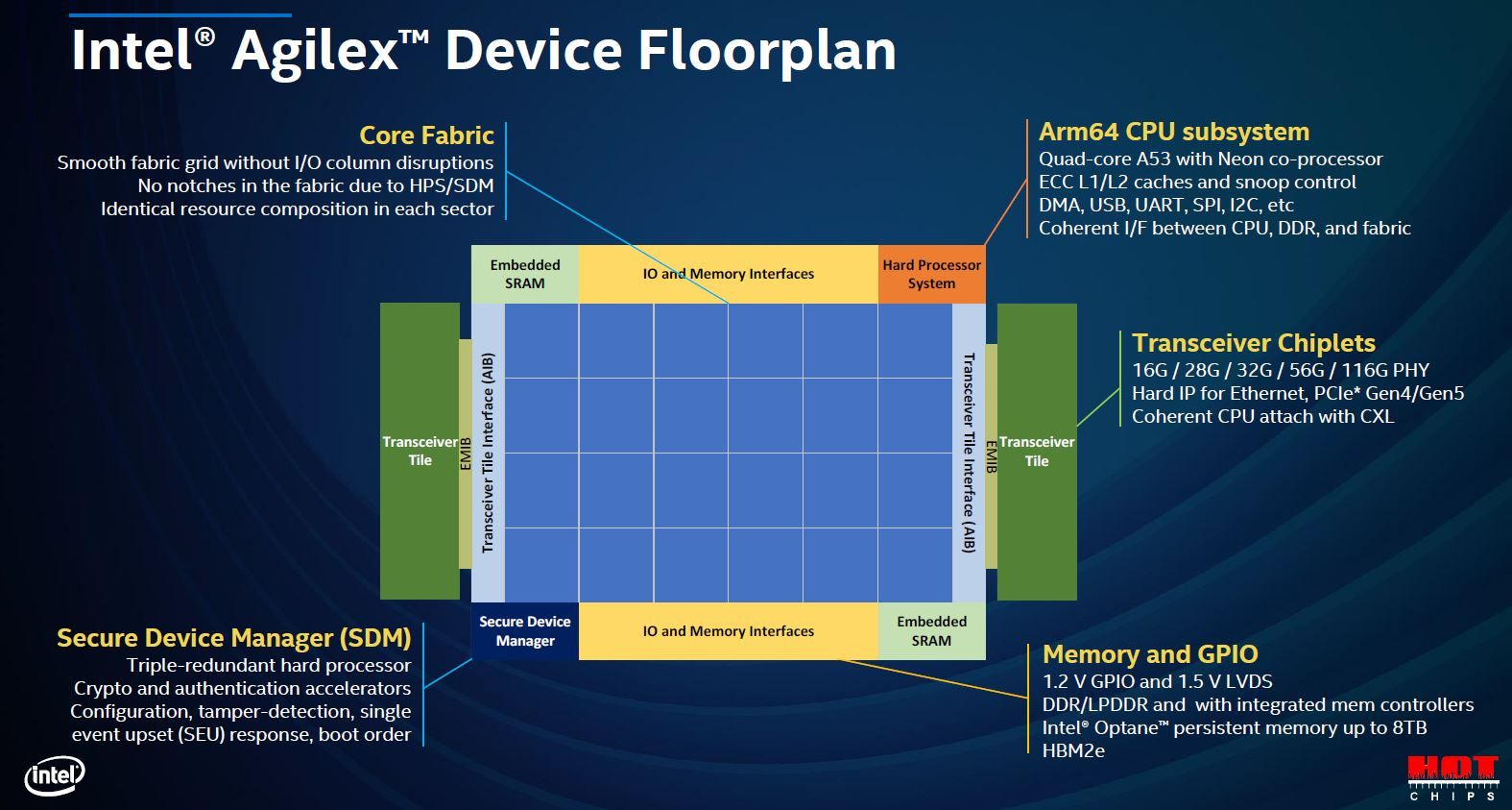 Hot Chips 32 Intel Agilex Floorplan
