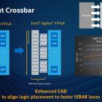 Hot Chips 32 Intel Agilex Logic Input Crossbar