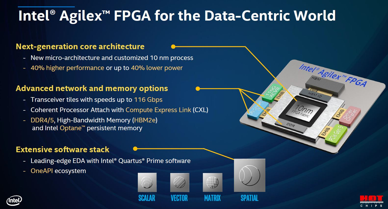 Hot Chips 32 Intel Agilex Overview