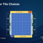 Hot Chips 32 Intel Agilex Transciever